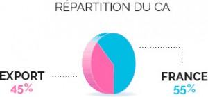 repartition sarbec